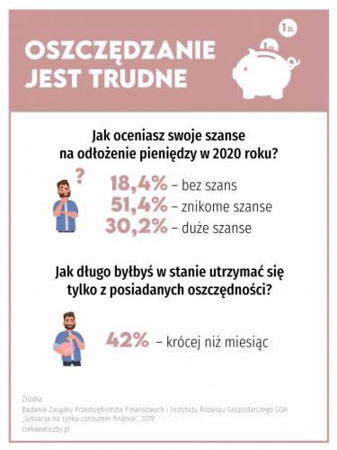 Infografika Oszczędności Polaków
